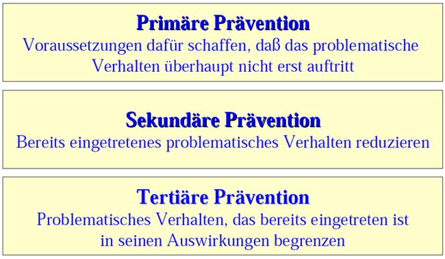 Präventionsformen
